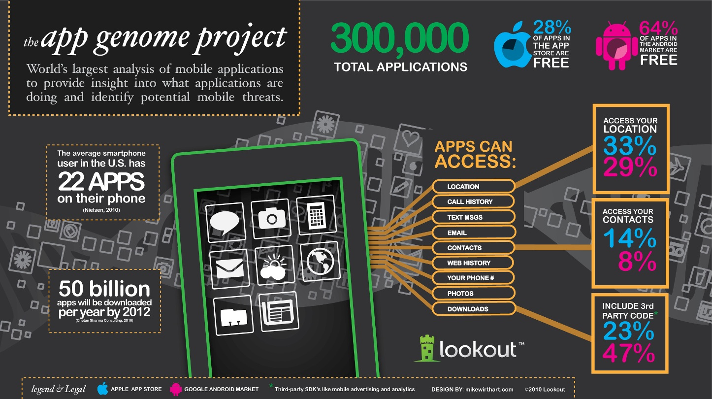 Mobile apps infographic 2018